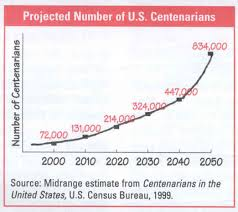 Projected Ages of Centenarians