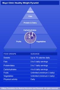 Mayo Clinic Health Food Pyramid