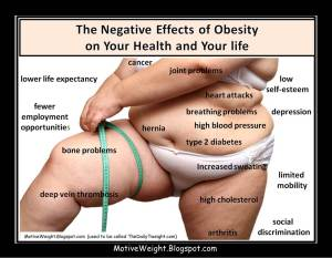 Obesity's Negative Effects