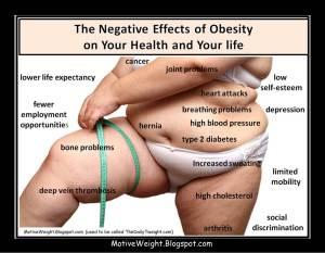 Obesity's Negative Effects