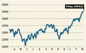 Dow at 18000